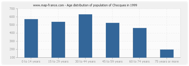 Age distribution of population of Chocques in 1999