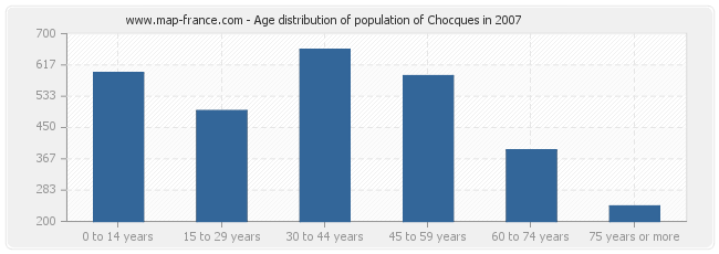 Age distribution of population of Chocques in 2007