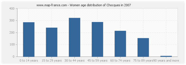 Women age distribution of Chocques in 2007