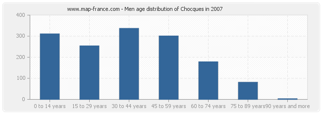 Men age distribution of Chocques in 2007