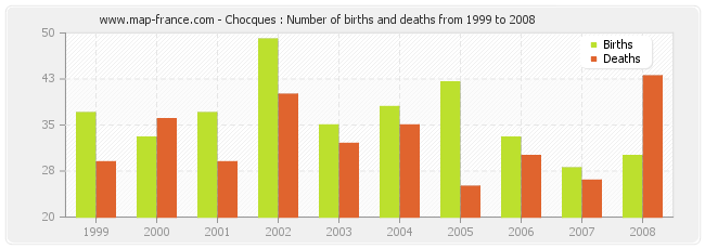 Chocques : Number of births and deaths from 1999 to 2008
