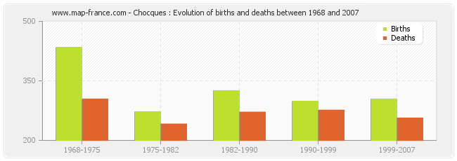 Chocques : Evolution of births and deaths between 1968 and 2007