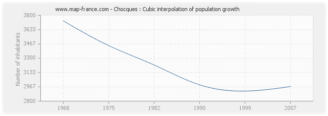 Chocques : Cubic interpolation of population growth