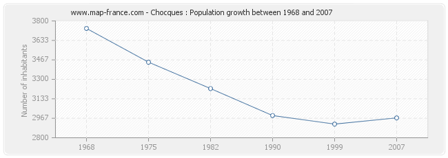 Population Chocques