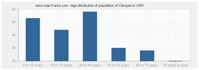 Age distribution of population of Clarques in 1999