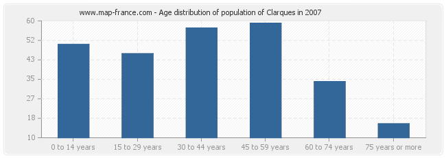 Age distribution of population of Clarques in 2007