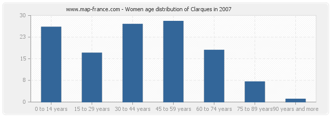 Women age distribution of Clarques in 2007