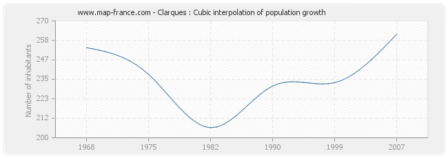 Clarques : Cubic interpolation of population growth