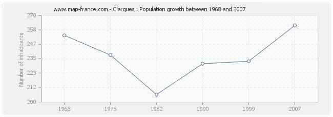 Population Clarques