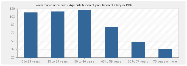Age distribution of population of Cléty in 1999