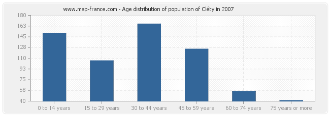 Age distribution of population of Cléty in 2007