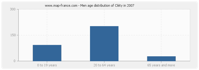 Men age distribution of Cléty in 2007