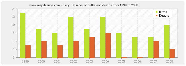 Cléty : Number of births and deaths from 1999 to 2008