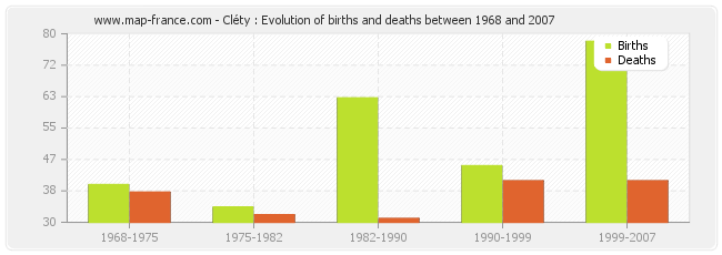 Cléty : Evolution of births and deaths between 1968 and 2007