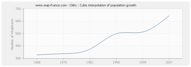 Cléty : Cubic interpolation of population growth