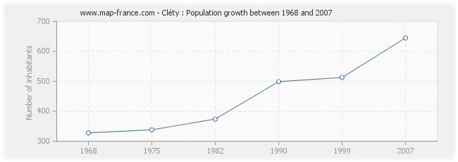 Population Cléty