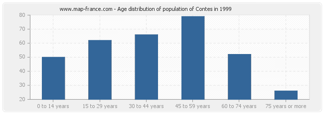 Age distribution of population of Contes in 1999