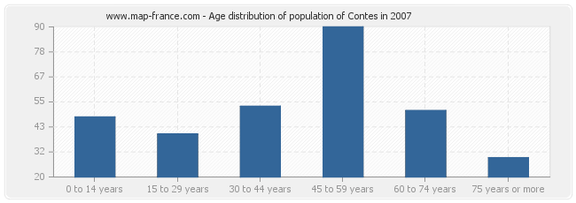 Age distribution of population of Contes in 2007
