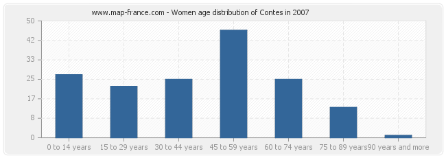 Women age distribution of Contes in 2007