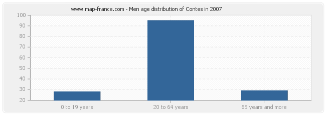 Men age distribution of Contes in 2007