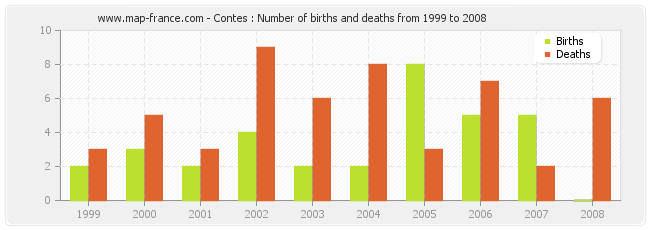 Contes : Number of births and deaths from 1999 to 2008