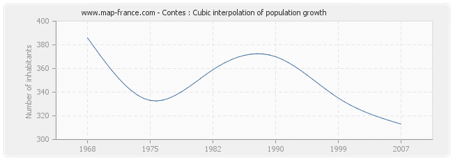 Contes : Cubic interpolation of population growth