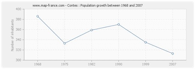 Population Contes