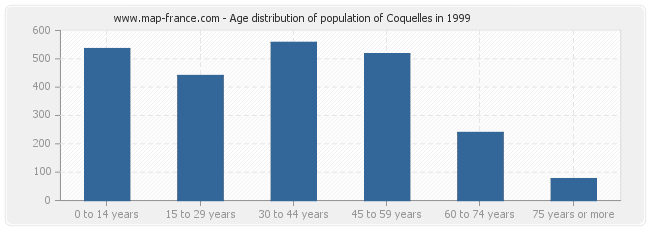 Age distribution of population of Coquelles in 1999