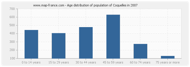 Age distribution of population of Coquelles in 2007