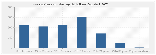 Men age distribution of Coquelles in 2007