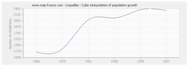 Coquelles : Cubic interpolation of population growth