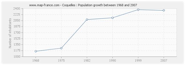 Population Coquelles