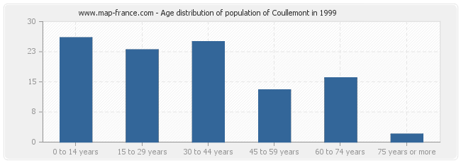Age distribution of population of Coullemont in 1999
