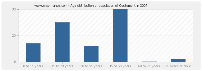 Age distribution of population of Coullemont in 2007