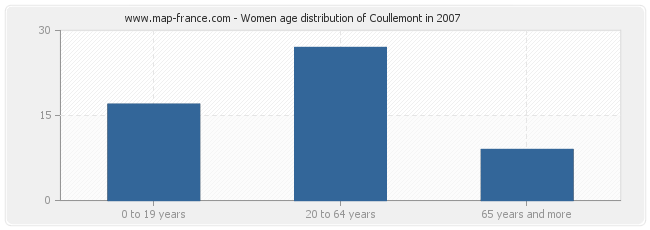 Women age distribution of Coullemont in 2007