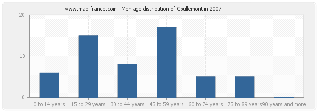 Men age distribution of Coullemont in 2007