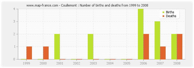 Coullemont : Number of births and deaths from 1999 to 2008
