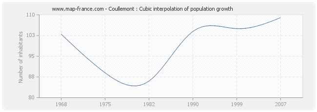 Coullemont : Cubic interpolation of population growth