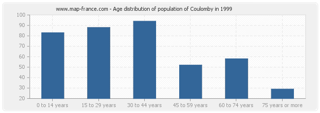 Age distribution of population of Coulomby in 1999