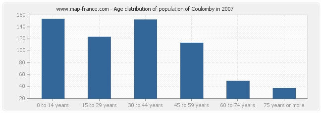 Age distribution of population of Coulomby in 2007