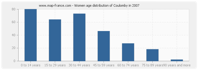 Women age distribution of Coulomby in 2007