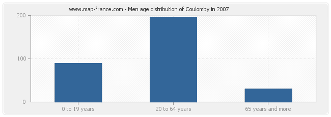 Men age distribution of Coulomby in 2007