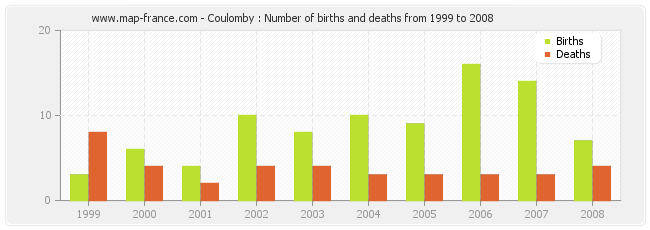 Coulomby : Number of births and deaths from 1999 to 2008