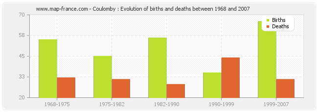 Coulomby : Evolution of births and deaths between 1968 and 2007
