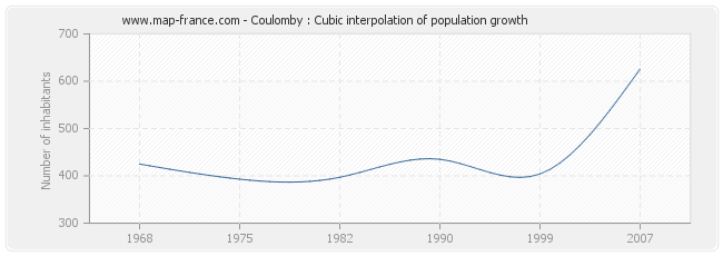 Coulomby : Cubic interpolation of population growth