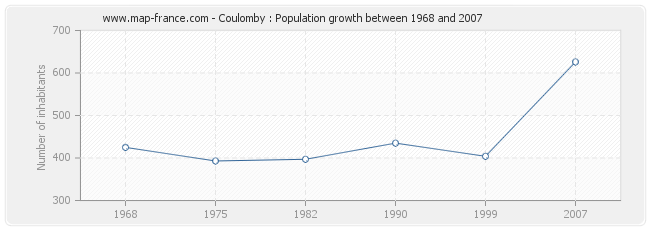 Population Coulomby