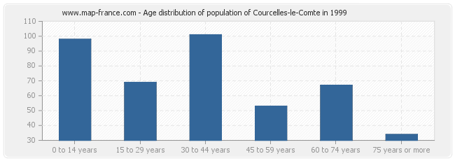Age distribution of population of Courcelles-le-Comte in 1999