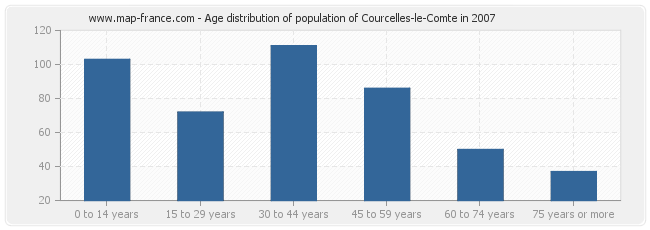 Age distribution of population of Courcelles-le-Comte in 2007