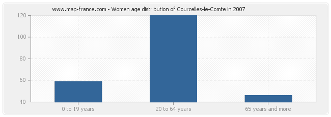 Women age distribution of Courcelles-le-Comte in 2007
