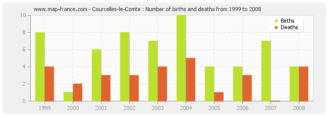 Courcelles-le-Comte : Number of births and deaths from 1999 to 2008